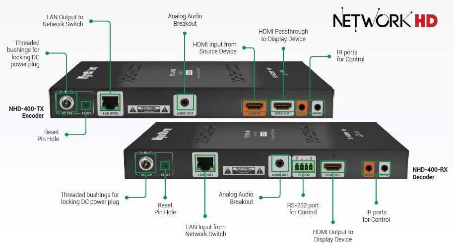 WYRENHD-400-RX WYRESTORM   Electronic Custom Distributors